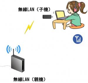 インターネット回線速度を上げる方法 (私がやったこと)